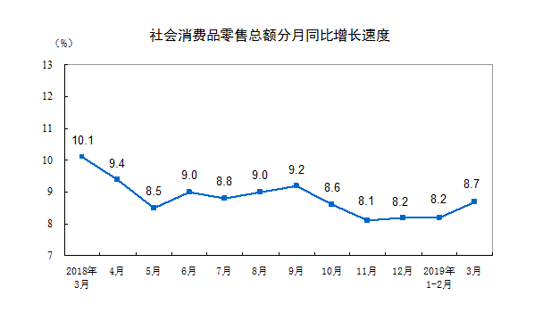 我国一季度社会消费品零售总额达到105221亿元,增长33%
