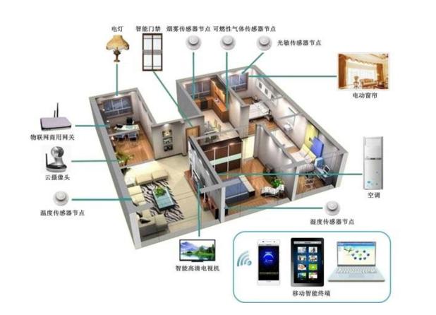 人们现在生活经常使用到的智能家居设备都有哪些?