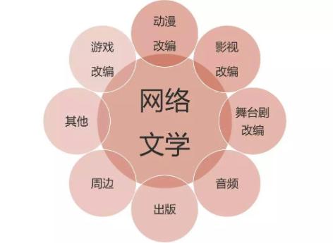 中国网络文学版权保护白皮书发布标志作品版权将会获得保护