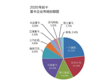 通过最新的要闻数据统计能看到2020年度重卡市场爆发式增长